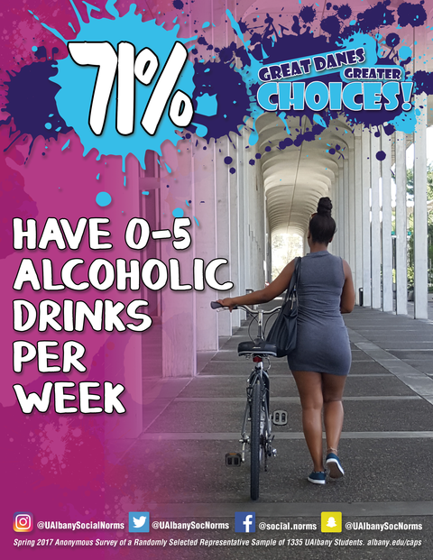 Social Norms Poster: 71% of UAlbany Students have 0-5 Alcoholic Drinks per weekend