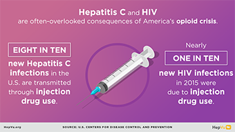 Infographic about the effect of injected drug use on rates of hepatitis C and HIV.