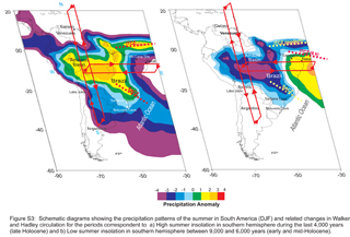 Researchers used two approaches to reproduce past climate variability in South America: speleothem analysis, providing the spatial and temporal changes in climate in South America, and model simulations, indicating how the climate system works.