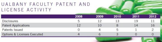 Patents Chart