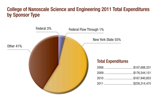 College of Nanoscale Science and Engineering 2011 Total Expenditures by Sponsor type