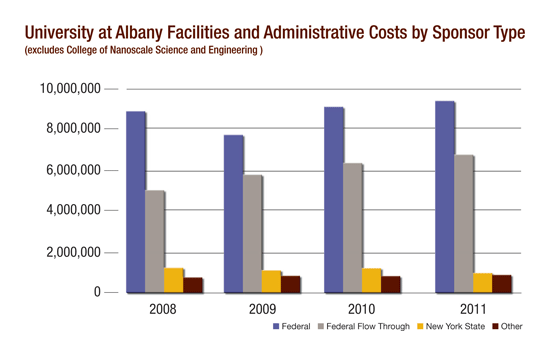 University at Albany Facilities and Administrative Costs by Sponsor Type