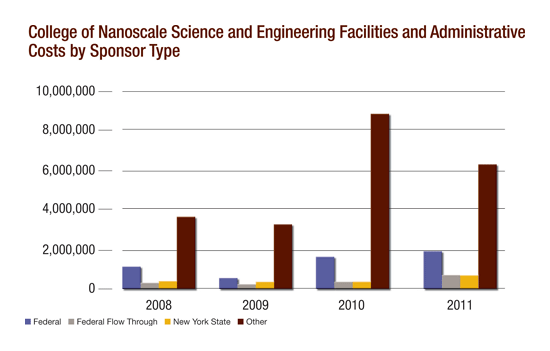 College of Nanoscale Science and Engineering Facilities and Administrative Costs by Sponsor Type