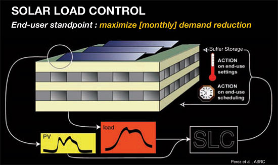Solar Load Control - end user standpoint: maximize monthly demand reduction