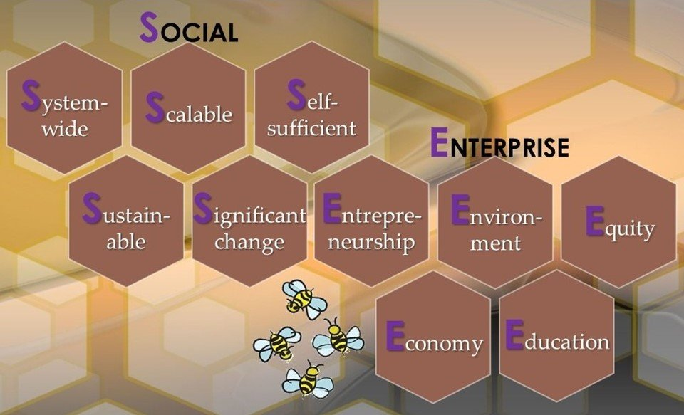 Social Enterprise connection graphic