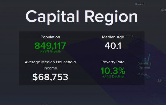 An image showing Capital Region data on the Capital Region Indicators website