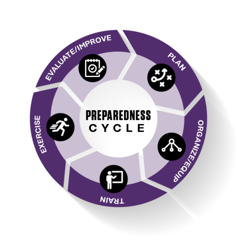 Preparedness Cycle