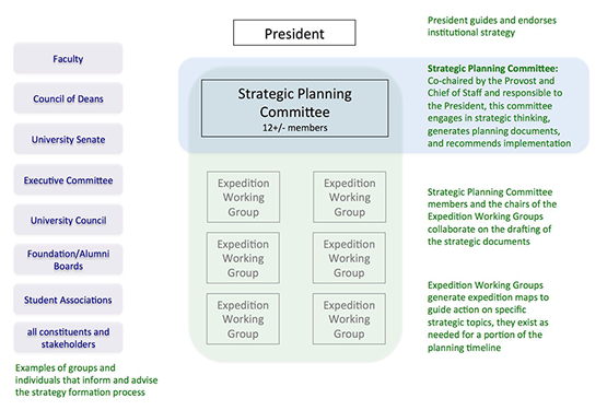 devereuxs organizational structure and strategic plan Strategic plan part i – organizational structure read the following strategic plan overview: by definition, a strategic plan is designed to be used for 3 to 5 years.